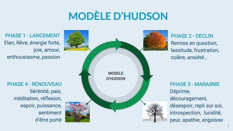 HUDSON et les troubles du sommeil - Béatrice Debordeau Sophrologue Paris 15